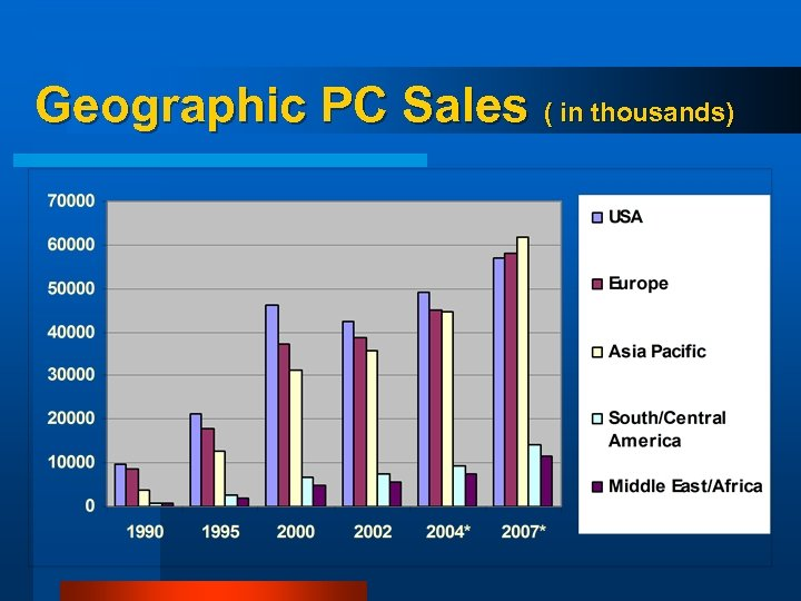 Geographic PC Sales ( in thousands)