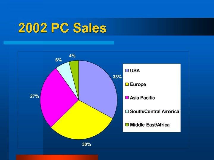2002 PC Sales