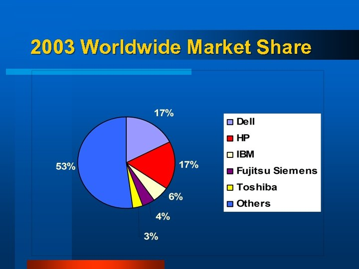2003 Worldwide Market Share