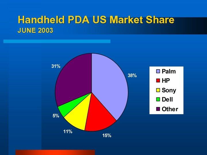 Handheld PDA US Market Share JUNE 2003