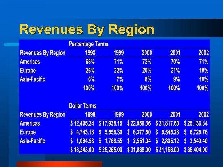 Revenues By Region