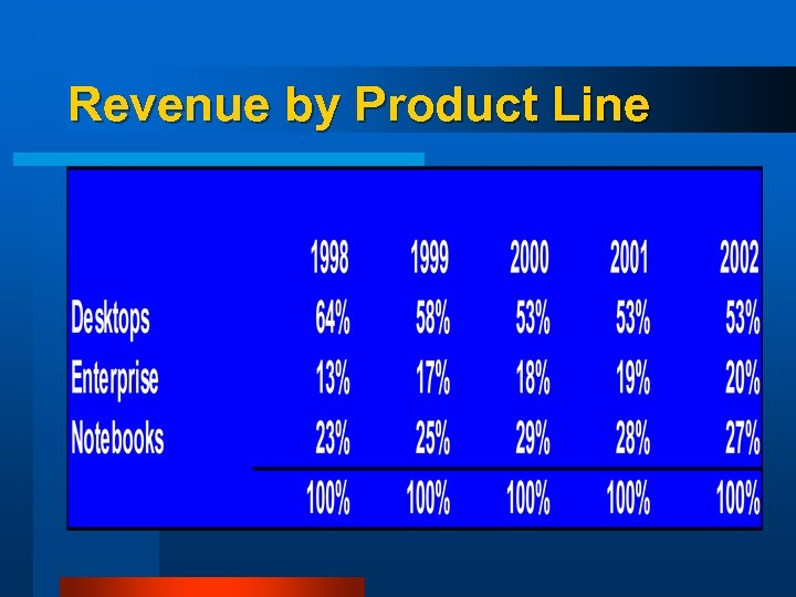 Revenue by Product Line
