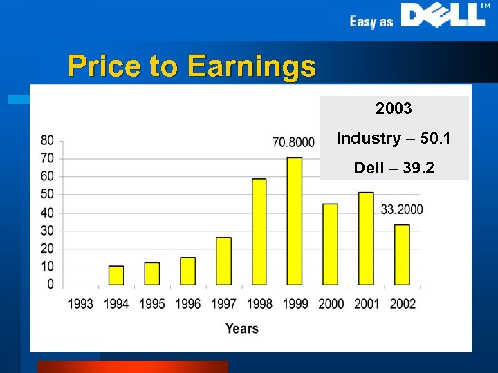Price to Earnings 2003 Industry – 50. 1 Dell – 39. 2