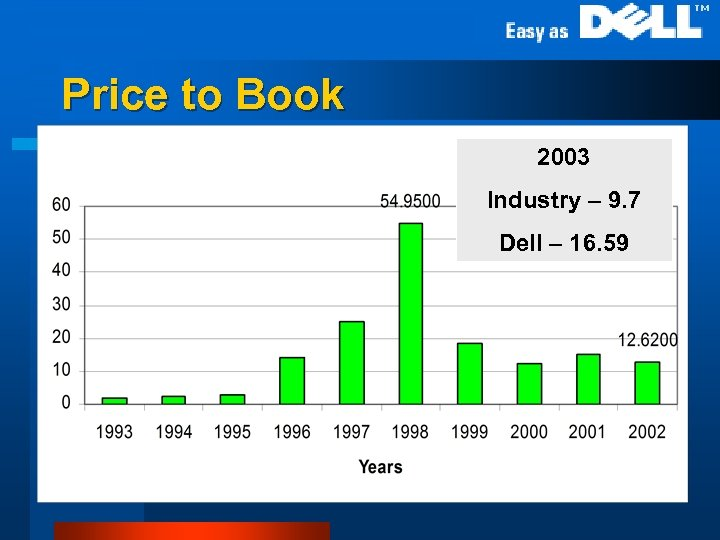 Price to Book 2003 Industry – 9. 7 Dell – 16. 59