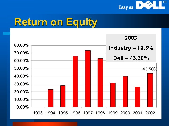 Return on Equity 2003 Industry – 19. 5% Dell – 43. 30%