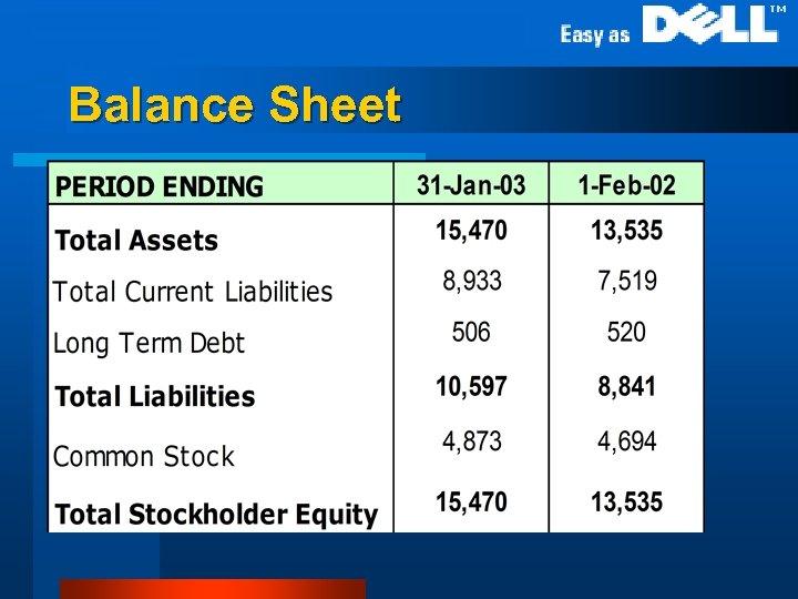 Balance Sheet l Balance Sheet (Annual)