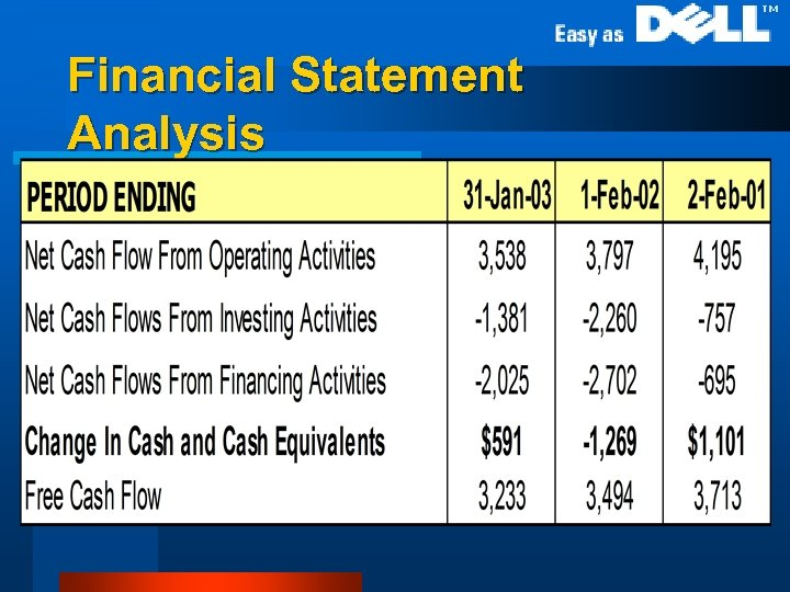 Financial Statement Analysis l Cash Flow Statement (annual)