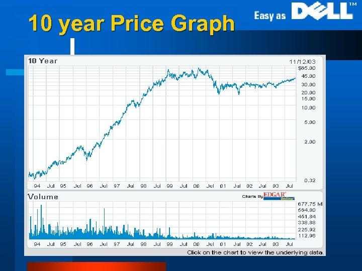 10 year Price Graph l 10 years stock price chart