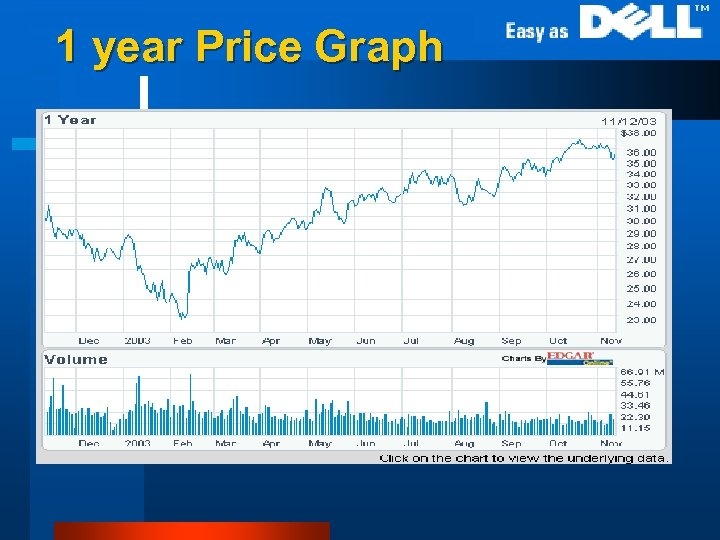 1 year Price Graph l 1 year stock price chart