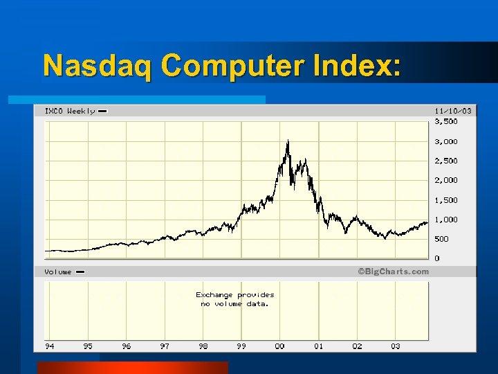 Nasdaq Computer Index: