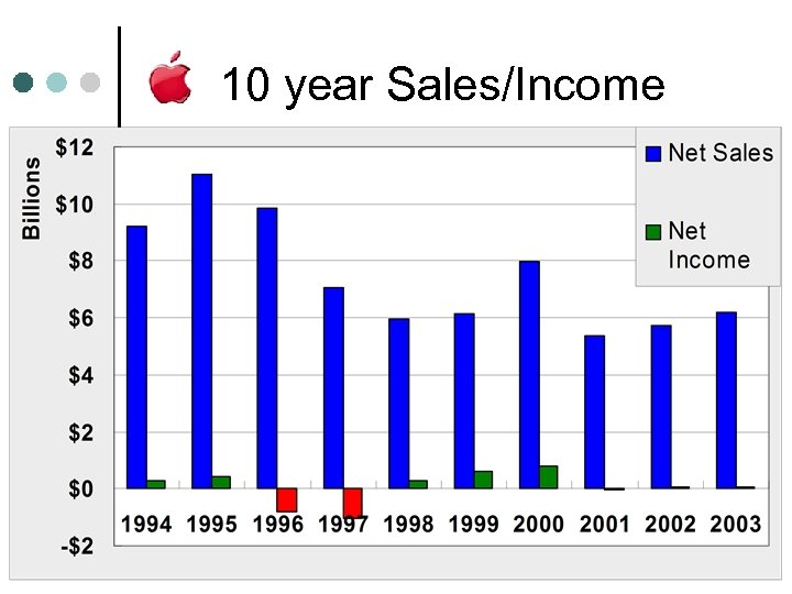 10 year Sales/Income