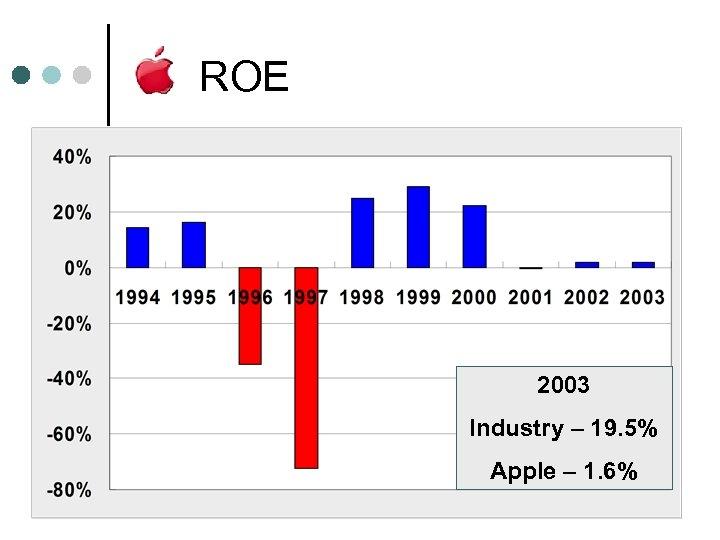 ROE 2003 Industry – 19. 5% Apple – 1. 6%