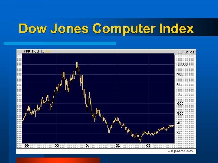 Dow Jones Computer Index