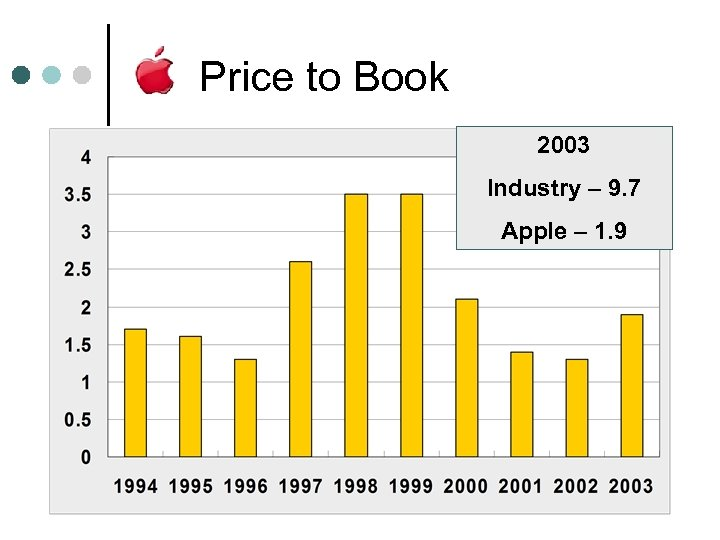Price to Book 2003 Industry – 9. 7 Apple – 1. 9