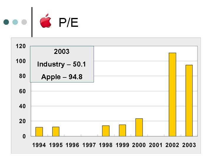 P/E 2003 Industry – 50. 1 Apple – 94. 8