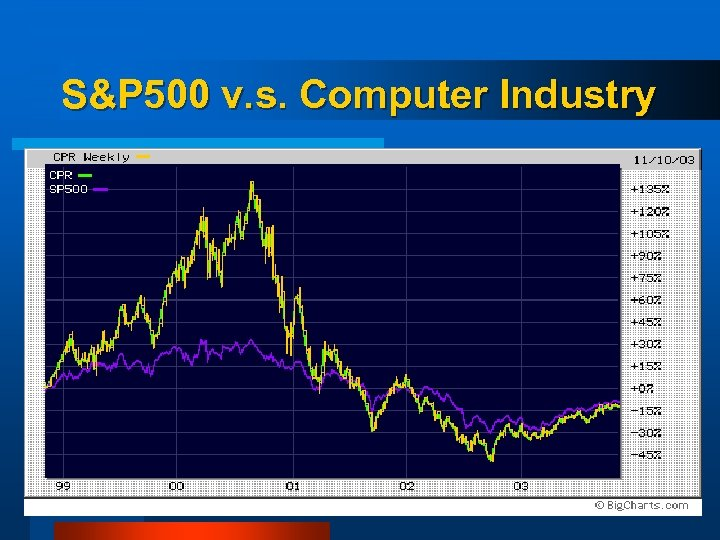S&P 500 v. s. Computer Industry