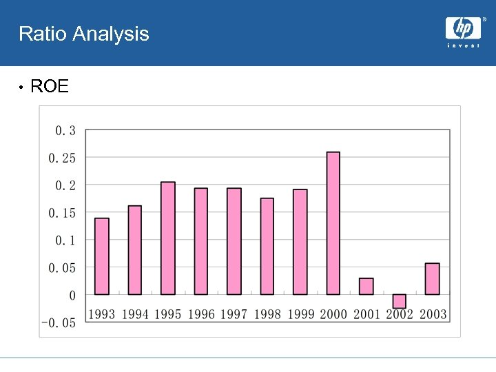 Ratio Analysis • ROE