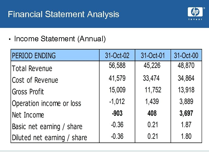 Financial Statement Analysis • Income Statement (Annual)