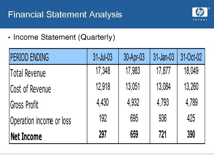 Financial Statement Analysis • Income Statement (Quarterly)