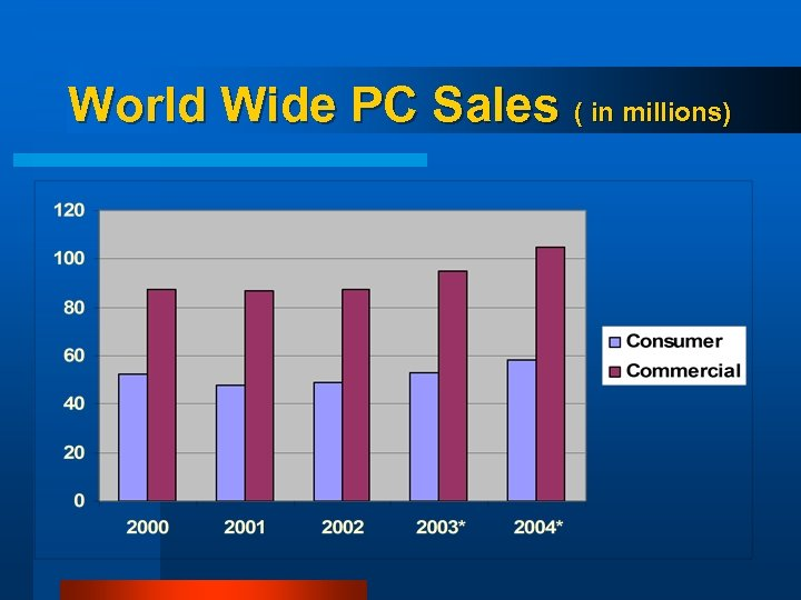 World Wide PC Sales ( in millions)
