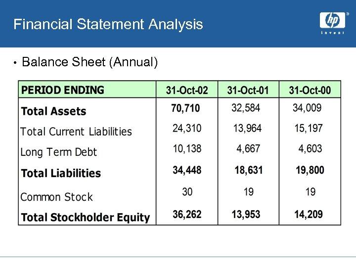 Financial Statement Analysis • Balance Sheet (Annual)