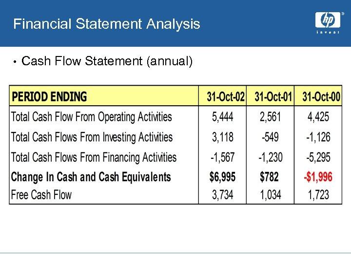 Financial Statement Analysis • Cash Flow Statement (annual)