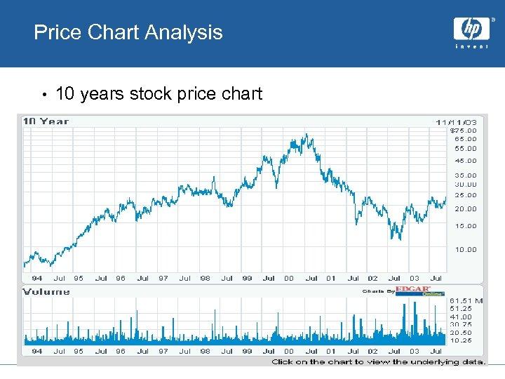 Price Chart Analysis • 10 years stock price chart