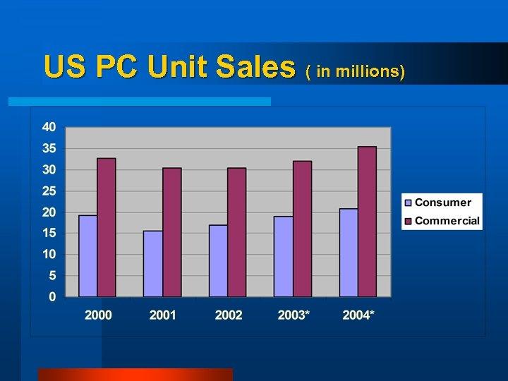 US PC Unit Sales ( in millions)