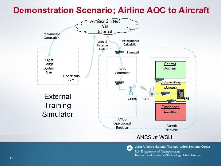 Demonstration Scenario; Airline AOC to Aircraft Aviation. Sim. Net Via Internet Performance Calculation Load
