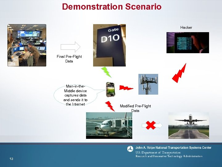 Demonstration Scenario Hacker Final Pre-Flight Data Man-in-the. Middle device captures data and sends it