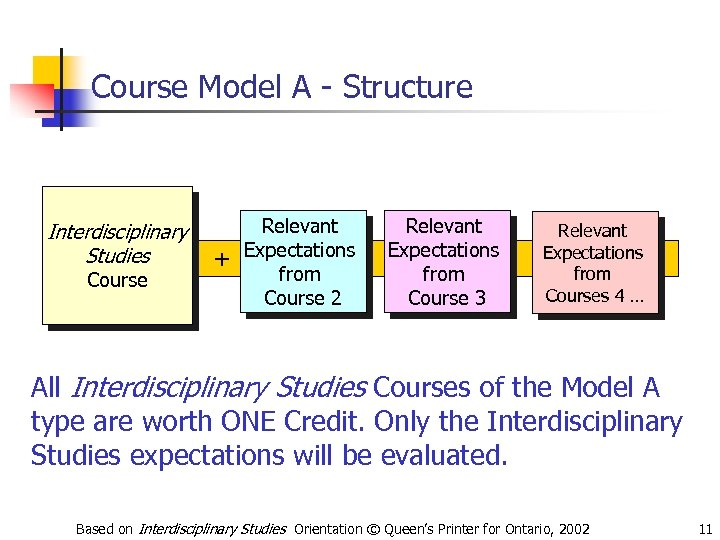 Course Model A - Structure Interdisciplinary Studies Course + Relevant Expectations from Course 2