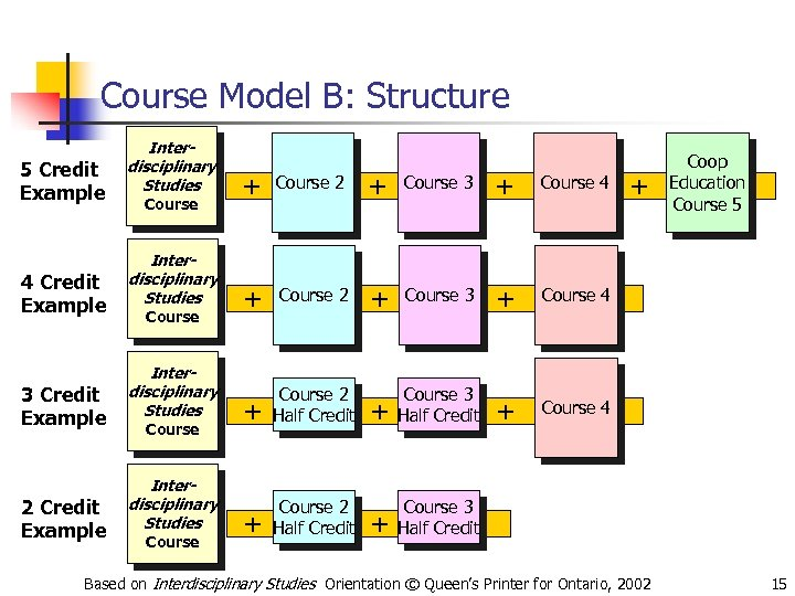 Course Model B: Structure 5 Credit Example 4 Credit Example 3 Credit Example 2