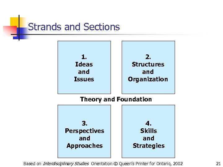 Strands and Sections 1. Ideas and Issues 2. Structures and Organization Theory and Foundation