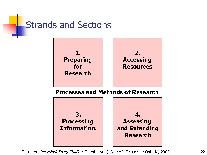 Strands and Sections 1. Preparing for Research 2. Accessing Resources Processes and Methods of