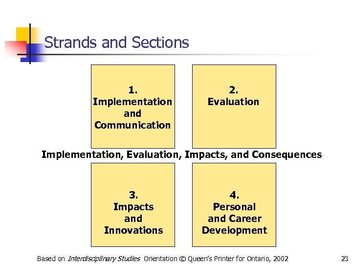 Strands and Sections 1. Implementation and Communication 2. Evaluation Implementation, Evaluation, Impacts, and Consequences