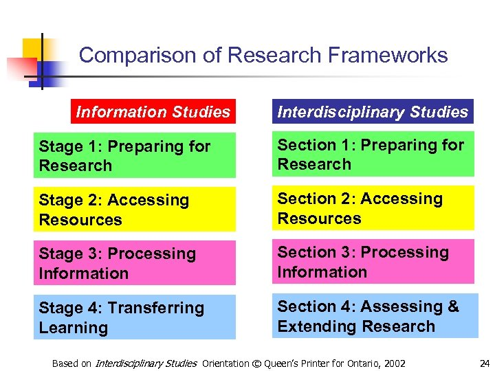 Comparison of Research Frameworks Information Studies Interdisciplinary Studies Stage 1: Preparing for Research Section