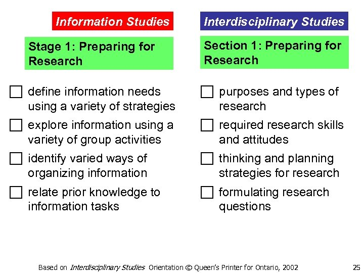 Information Studies Interdisciplinary Studies Stage 1: Preparing for Research Section 1: Preparing for Research