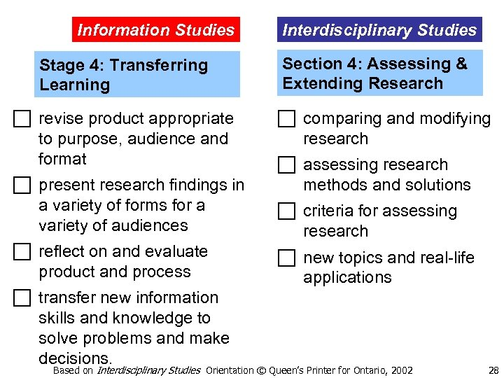 Information Studies Stage 4: Transferring Learning c revise product appropriate to purpose, audience and