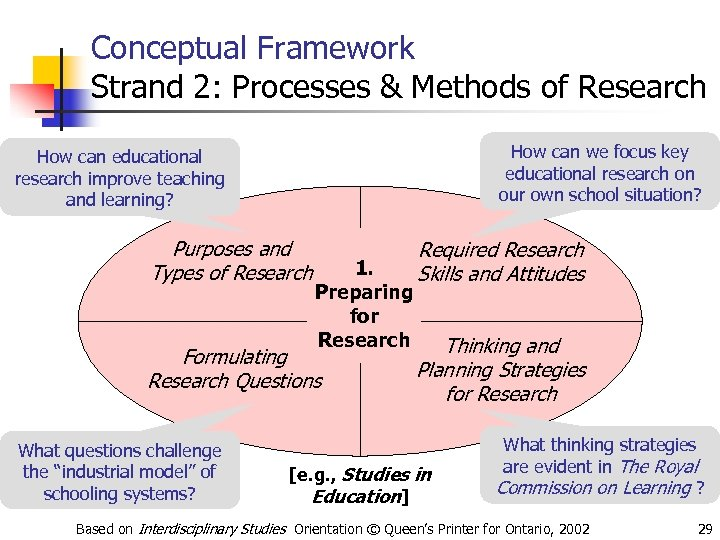 Conceptual Framework Strand 2: Processes & Methods of Research How can we focus key