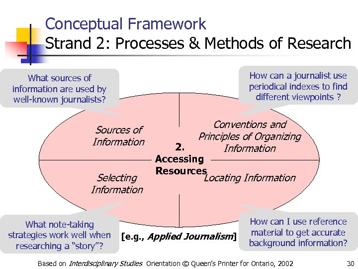 Conceptual Framework Strand 2: Processes & Methods of Research How can a journalist use