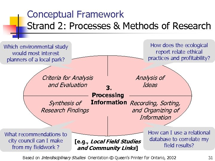 Conceptual Framework Strand 2: Processes & Methods of Research How does the ecological report