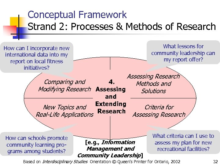 Conceptual Framework Strand 2: Processes & Methods of Research What lessons for community leadership