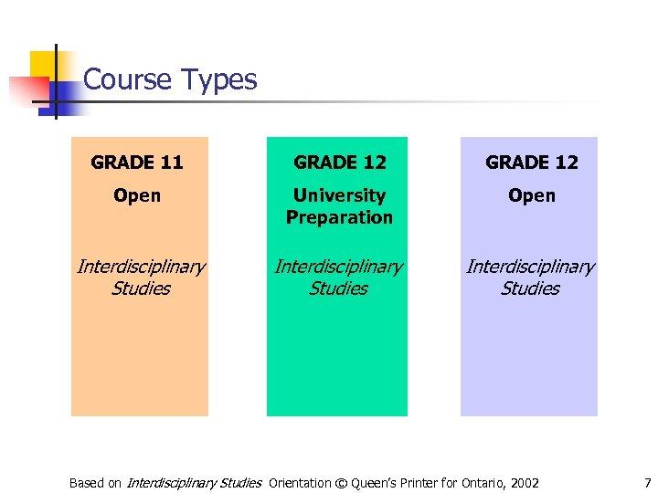 Course Types GRADE 11 GRADE 12 Open University Preparation Open Interdisciplinary Studies Based on