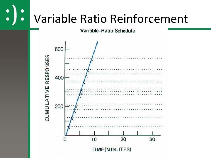 Variable Ratio Reinforcement