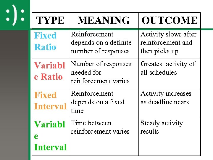 TYPE MEANING OUTCOME Fixed Ratio Reinforcement depends on a definite number of responses Activity