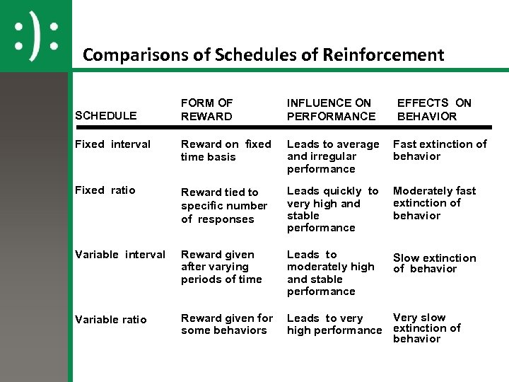 Comparisons of Schedules of Reinforcement FORM OF REWARD INFLUENCE ON PERFORMANCE Fixed interval Reward