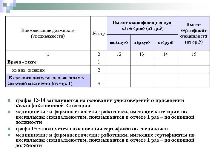 Имеют квалификационную категорию (из гр. 9) высшую первую вторую Имеют сертификат специалиста (из гр.