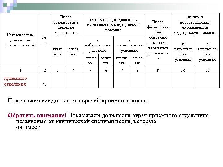 Наименование должности (специальности) 1 приемного отделения Число должностей в целом по организации № стр