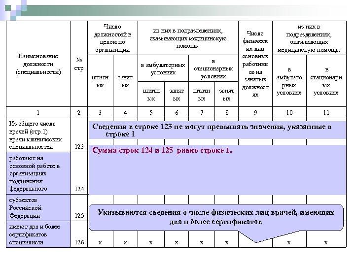 Наименование должности (специальности) 1 Число должностей в целом по организации № стр штатн ых