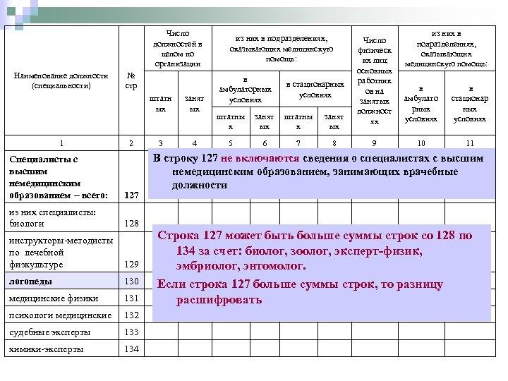 Число должностей в целом по организации Наименование должности (специальности) № стр штатн ых 1